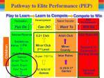 pathway to elite performance pep2