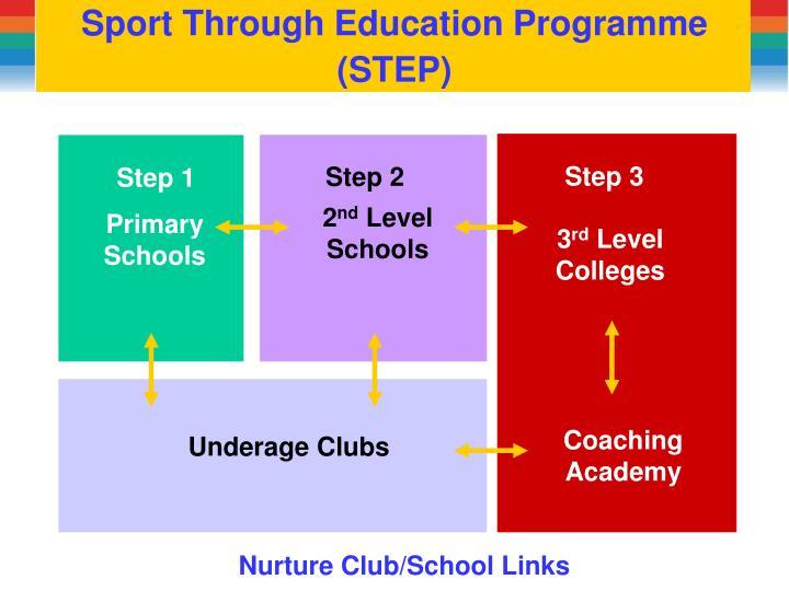 Sport Through Education Programme