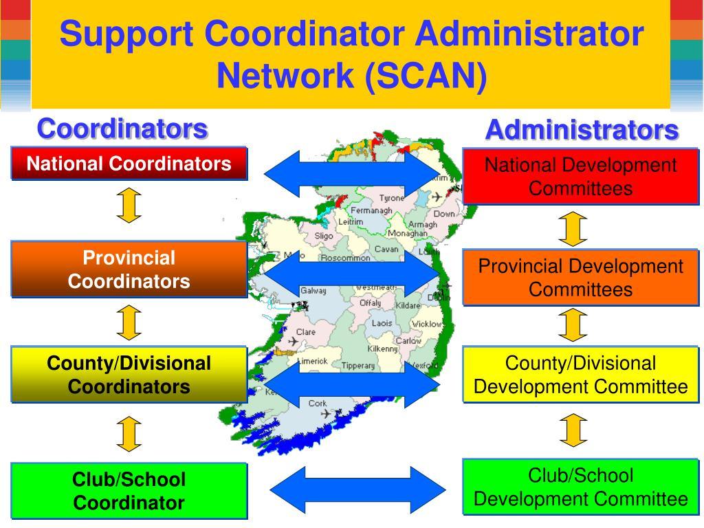Support Coordinator Administrator Network (SCAN)