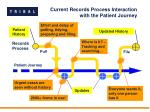 current records process interaction with the patient journey