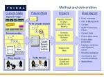 method and deliverables3