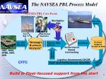 the navsea pbl process model