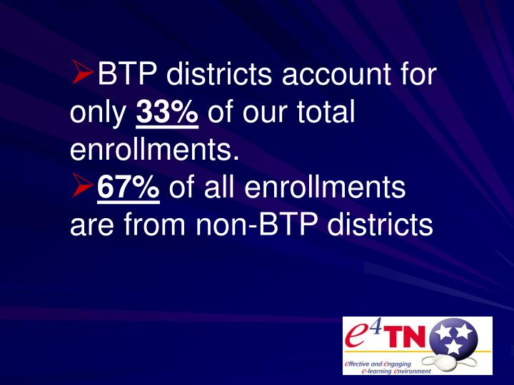 BTP districts account for only