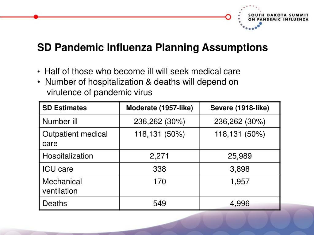 SD Pandemic Influenza Planning Assumptions