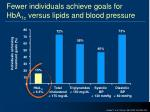 fewer individuals achieve goals for hba 1c versus lipids and blood pressure