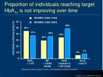 proportion of individuals reaching target hba 1c is not improving over time
