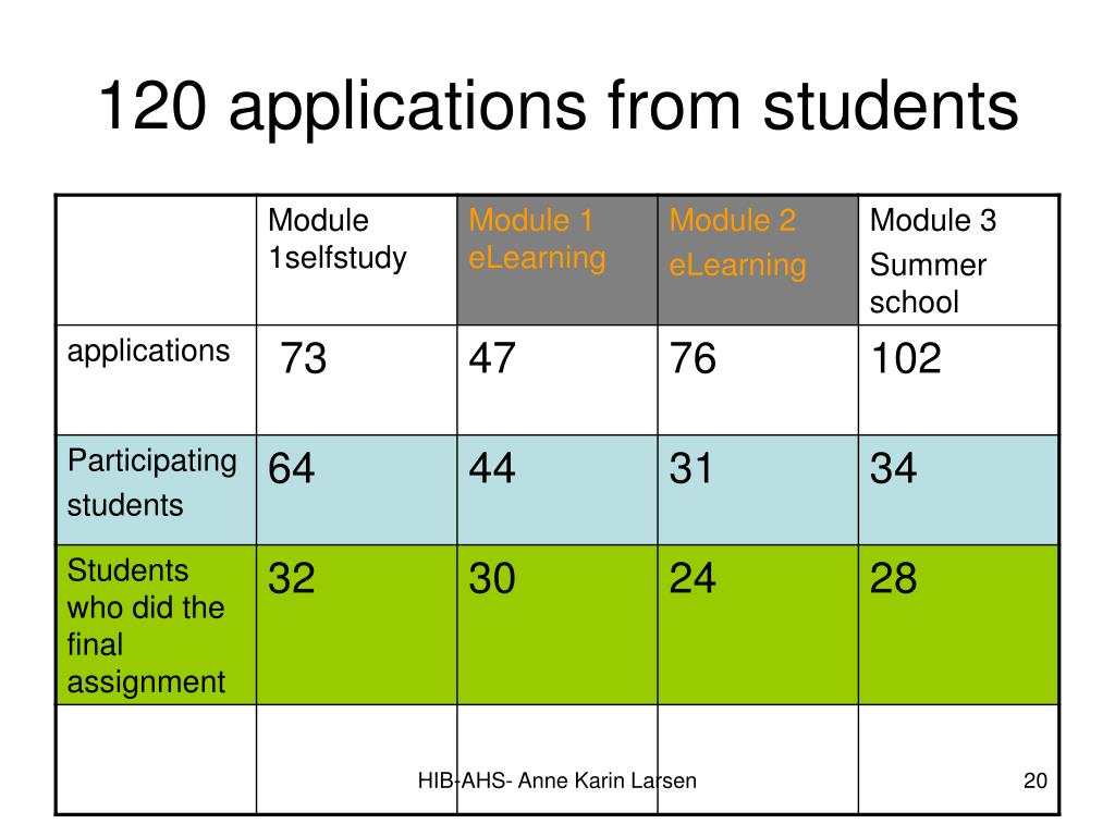 120 applications from students