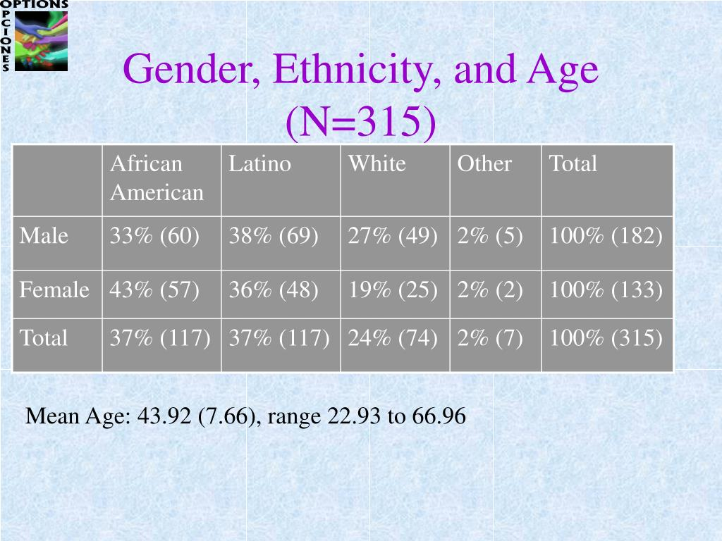 Gender, Ethnicity, and Age