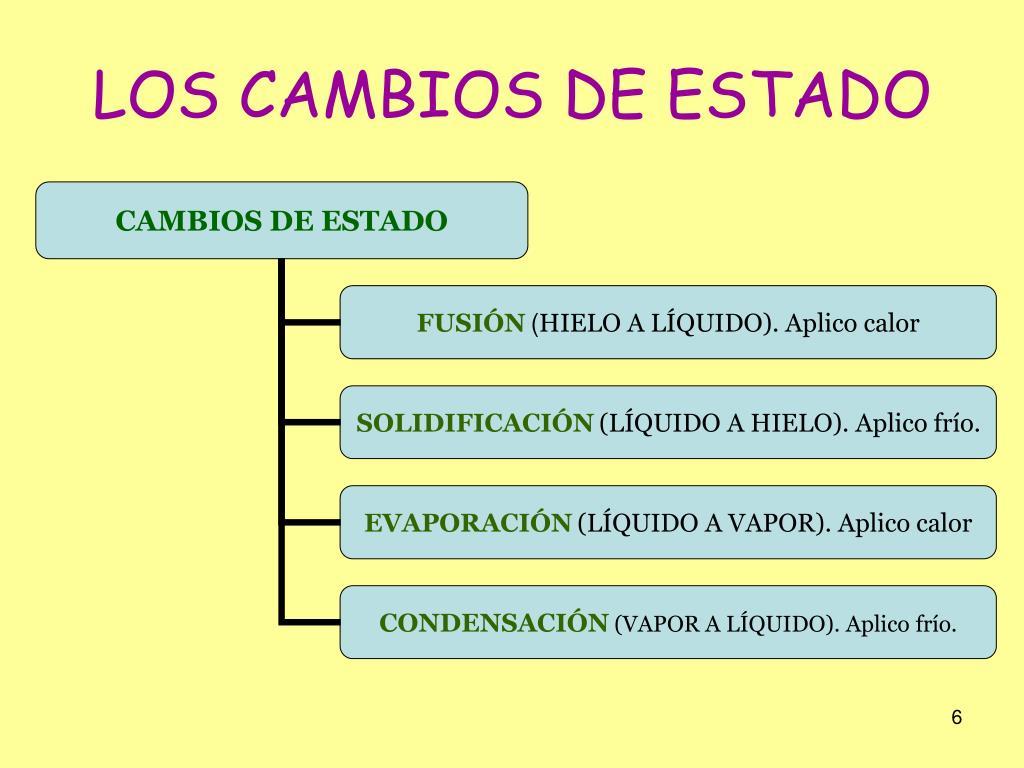 LOS CAMBIOS DE ESTADO