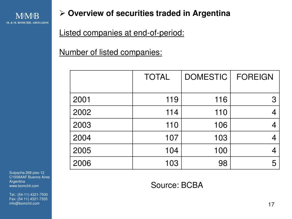 Overview of securities traded in Argentina