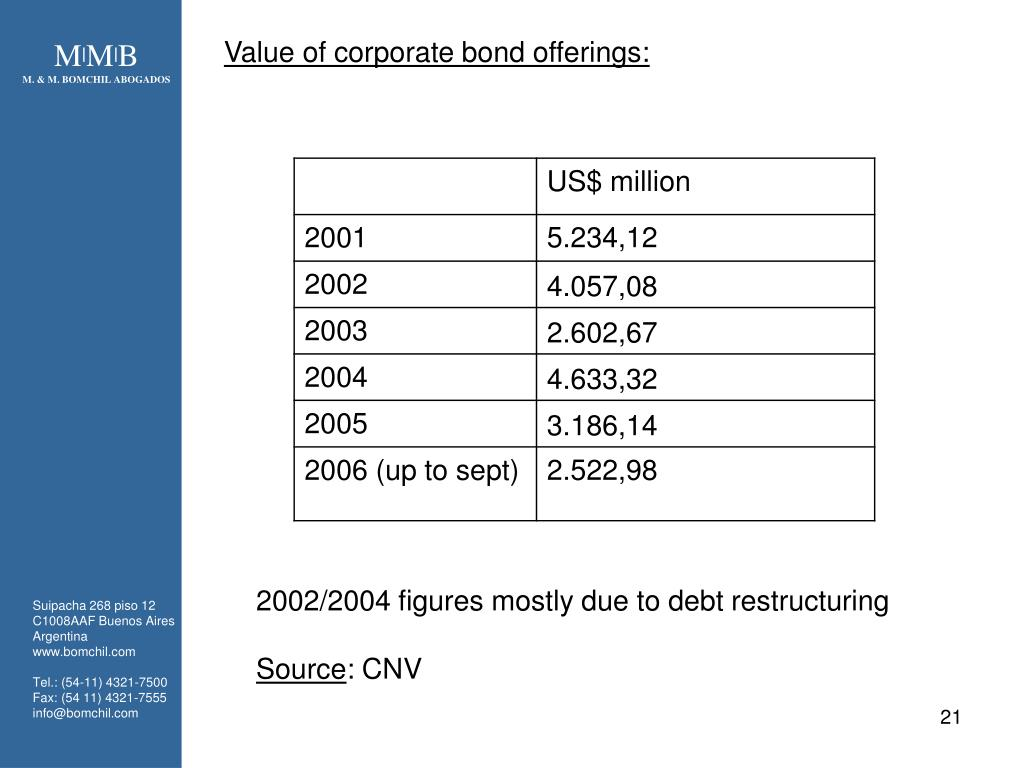 Value of corporate bond offerings: