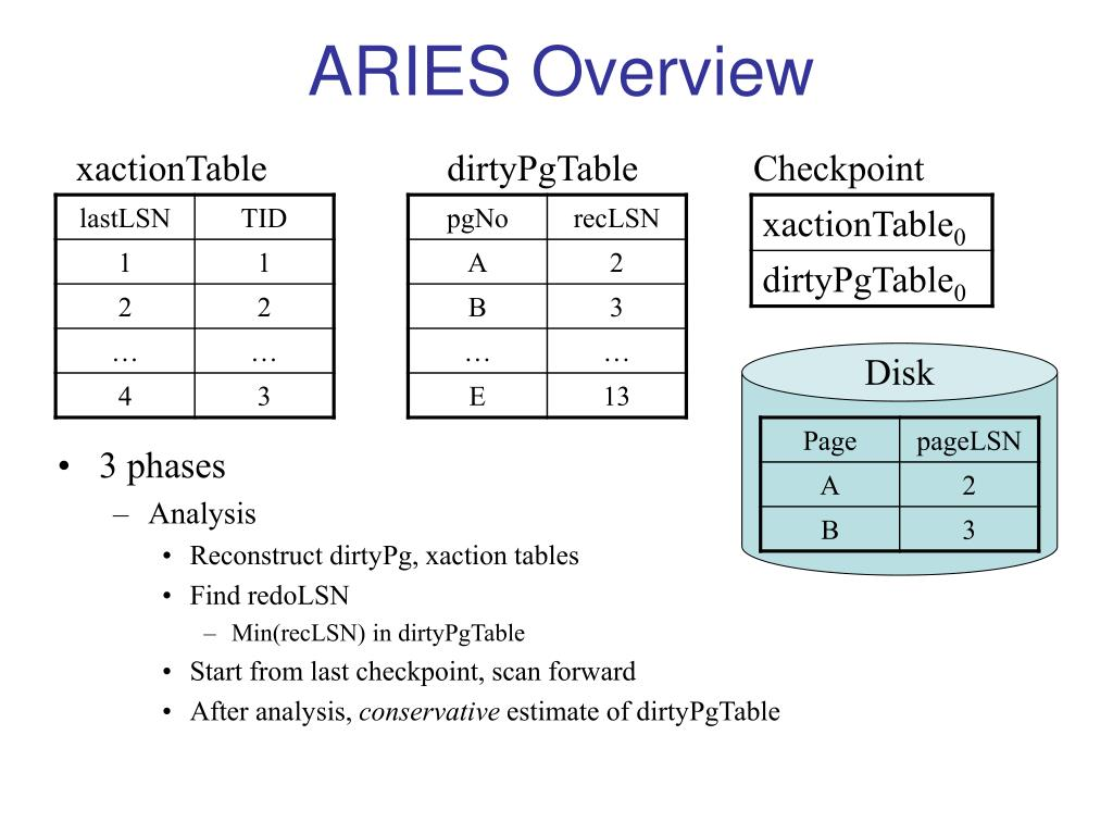 aries overview l.