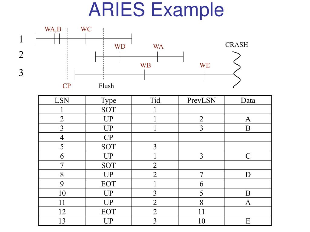 aries example l.