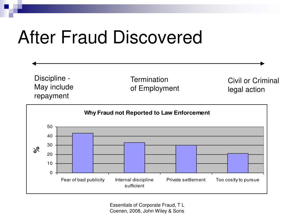After Fraud Discovered
