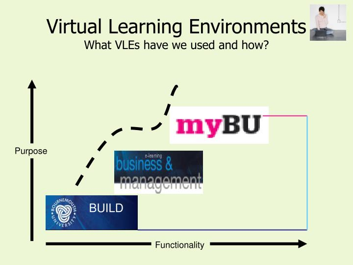 Virtual learning environments what vles have we used and how