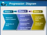 progression diagram