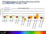 wtw ghg emissions for cd mode electricity and fuel vs cs mode fuel 20 aer ca mix