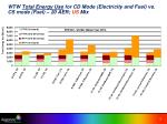 wtw total energy use for cd mode electricity and fuel vs cs mode fuel 20 aer us mix