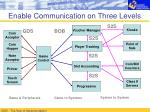 enable communication on three levels
