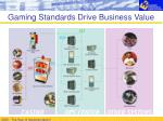 gaming standards drive business value