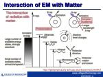 interaction of em with matter