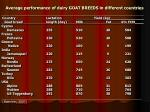 average performance of dairy goat breeds in different countries