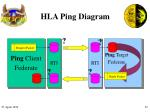 hla ping diagram