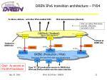dren ipv6 transition architecture fy04