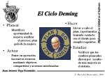 el ciclo deming