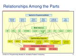 relationships among the parts