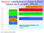 bulgaria contributions to change in fiscal balance in of gdp 2001 05