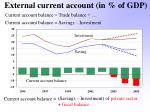 external current account in of gdp22