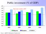 public investment of gdp