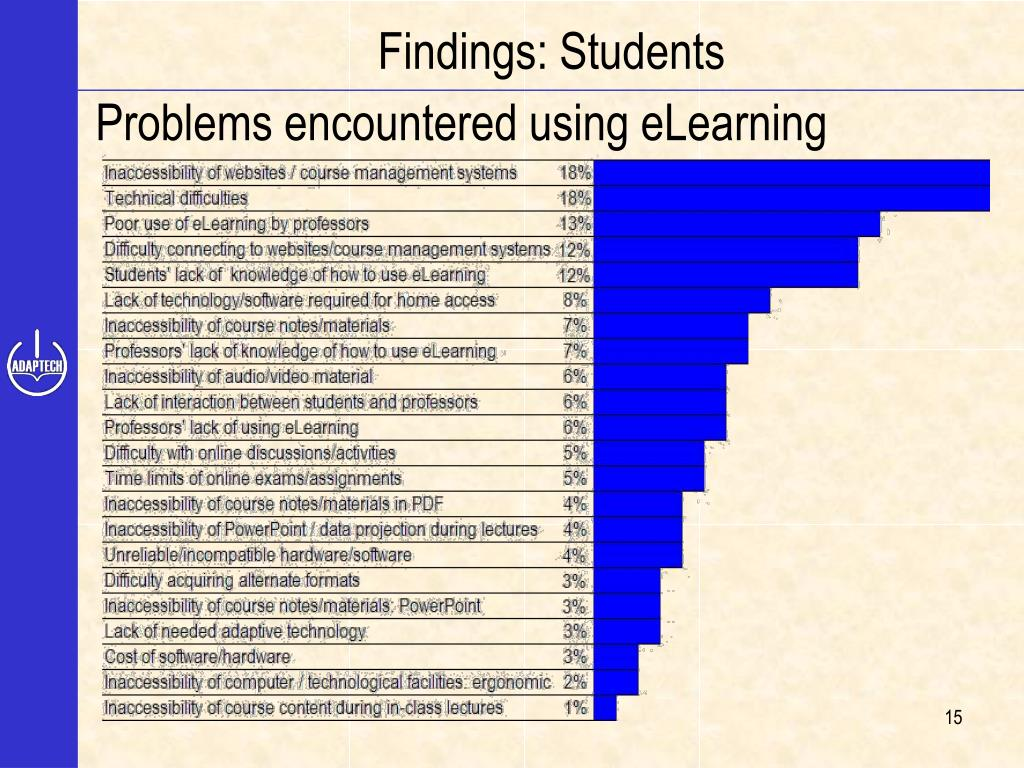 Findings: Students