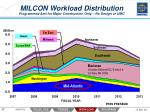 milcon workload distribution programmed amt for major construction only no design or umc