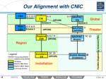 our alignment with cnic