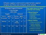 ethane supply demand fundamentals appear simple but they are complex and volatile