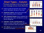 chart types column the best chart type is the one that gets your message across most effectively