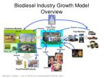 biodiesel industry growth model overview
