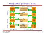 vraag aanbod governance model