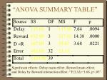 anova summary table