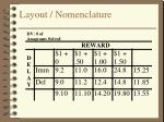 layout nomenclature