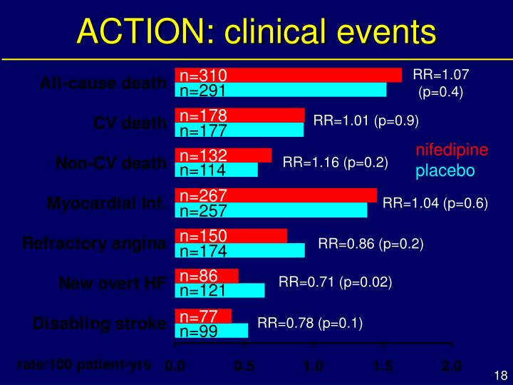 ACTION: clinical events