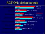 action clinical events