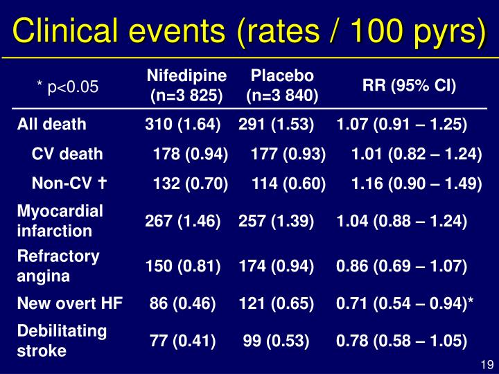 Clinical events (rates / 100 pyrs)
