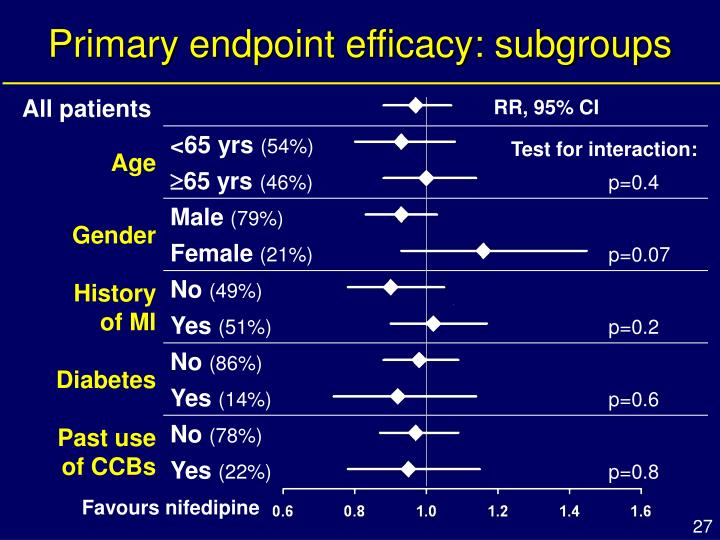 Primary endpoint efficacy: subgroups