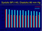 systolic bp 140 diastolic 90 mm hg