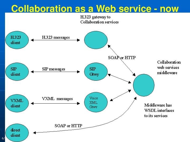 Collaboration as a Web service - now