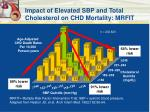 impact of elevated sbp and total cholesterol on chd mortality mrfit