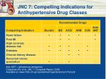 jnc 7 compelling indications for antihypertensive drug classes